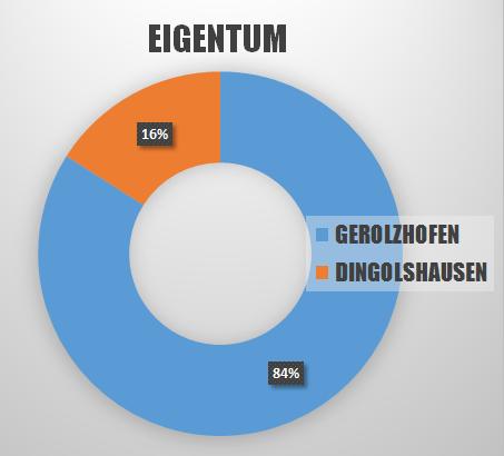 grafik-eigentum3