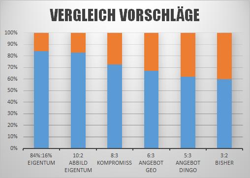 grafik-vergleich